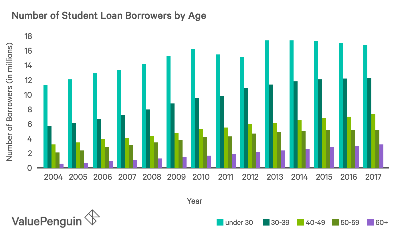 Chart Showing the Distribution of Student Loan Borrowers by Age
