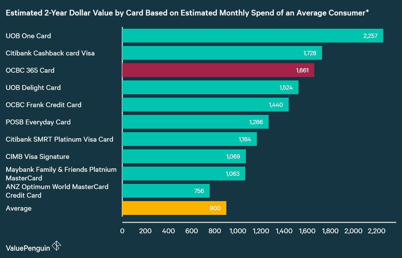 A graph displaying how OCBC 365 Card compares to other credit cards in Singapore in terms of their rewards