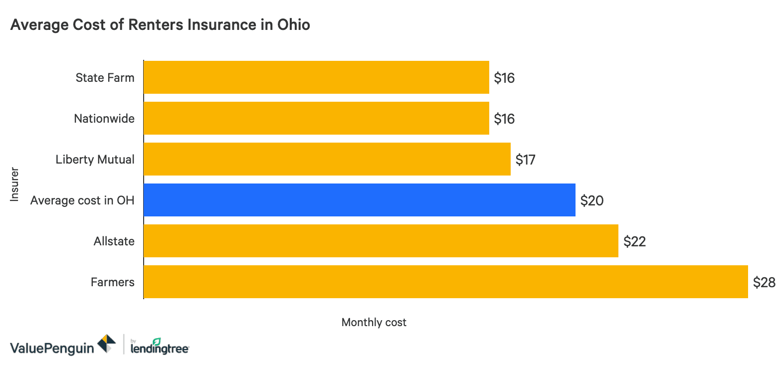 Ohio Car Insurance Quotes Discounts For 2020