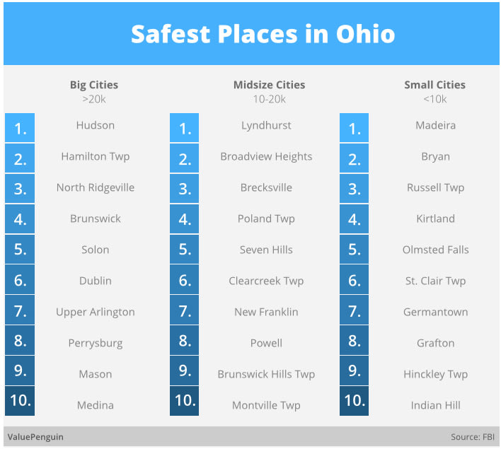 Safest Places in Ohio