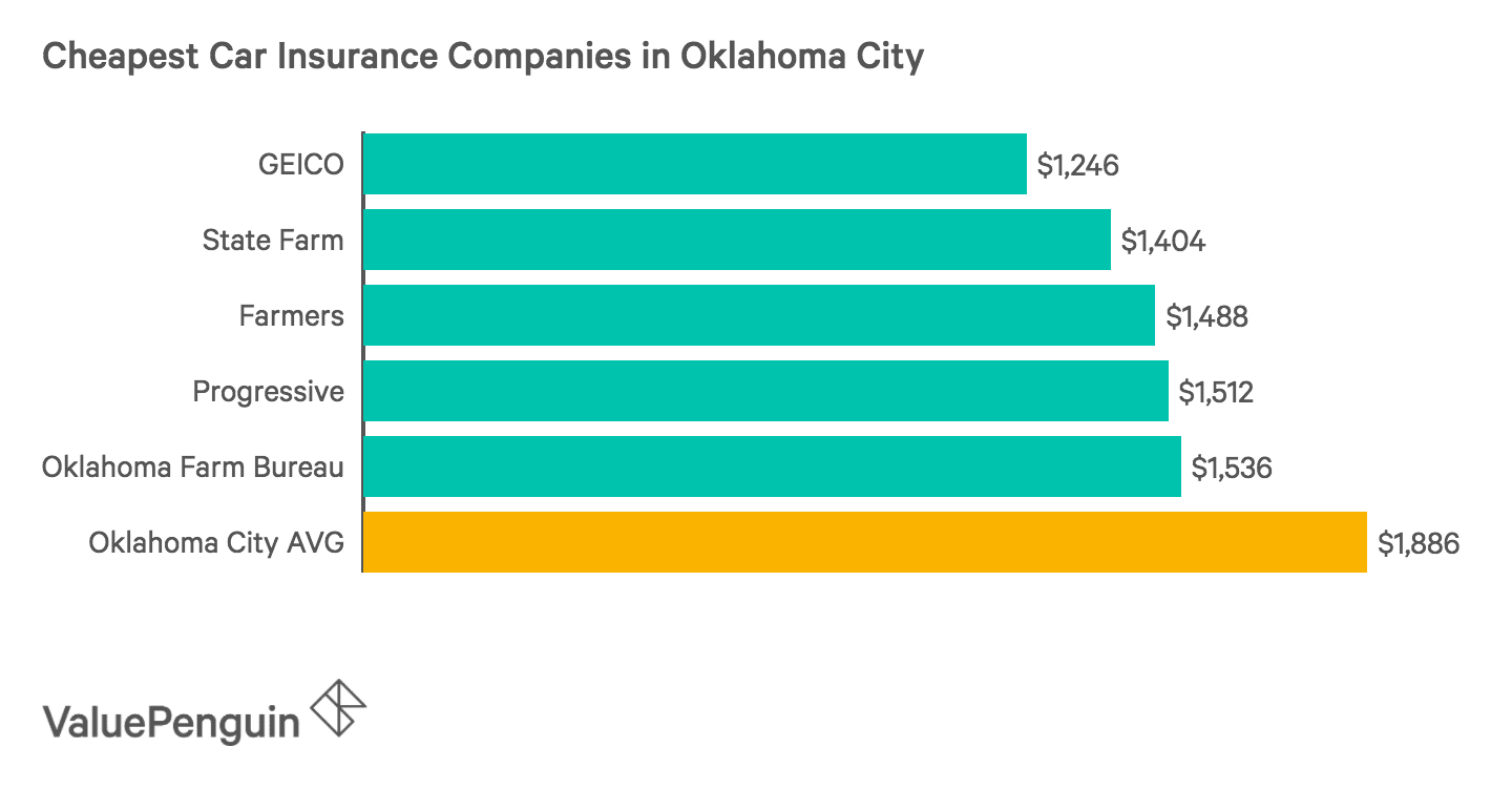 Graph of the Five Cheapest Auto Insurers in Oklahoma City