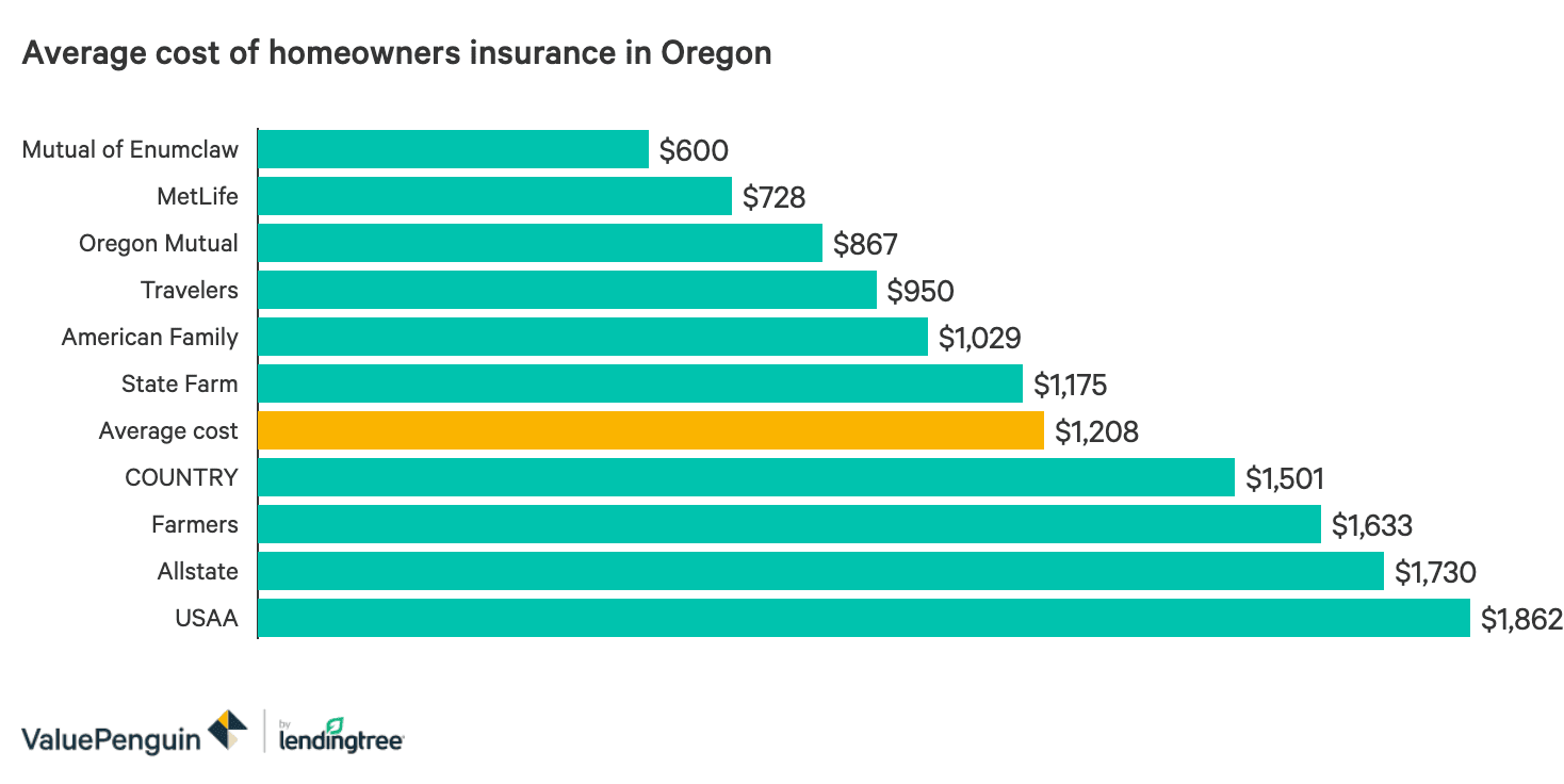 The Best And Cheapest Homeowners Insurance Companies In Oregon