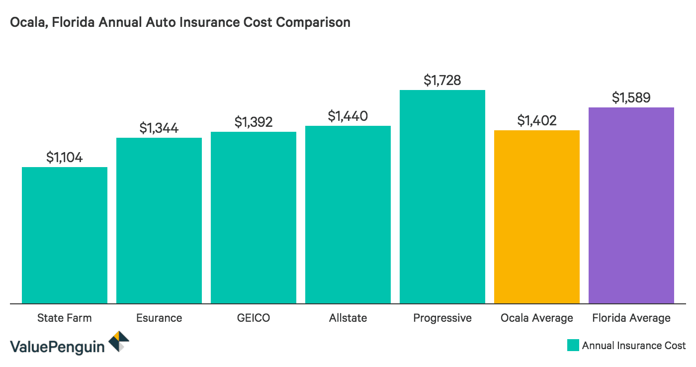 Comparing the cost of auto insurance in Ocala, Florida