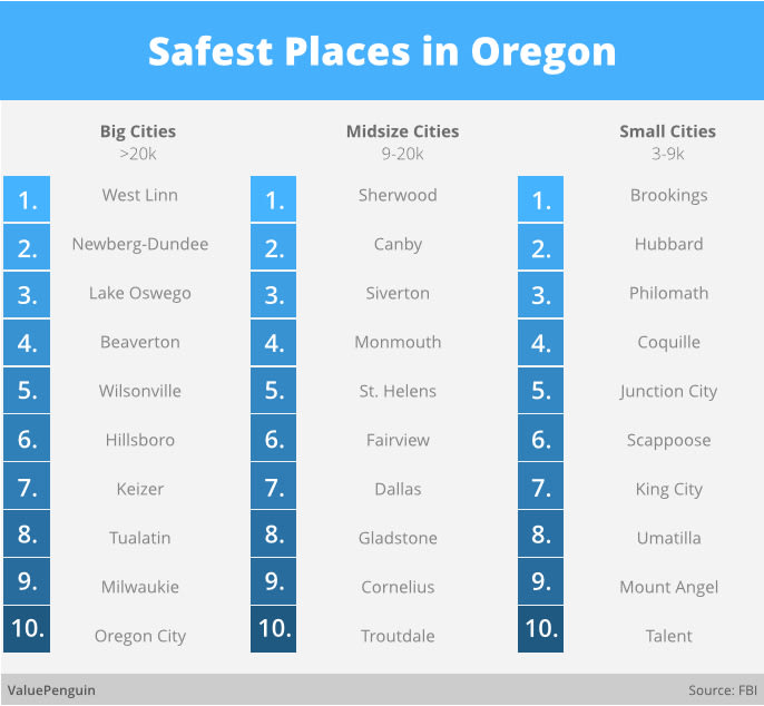 List of the Safest Places in Oregon