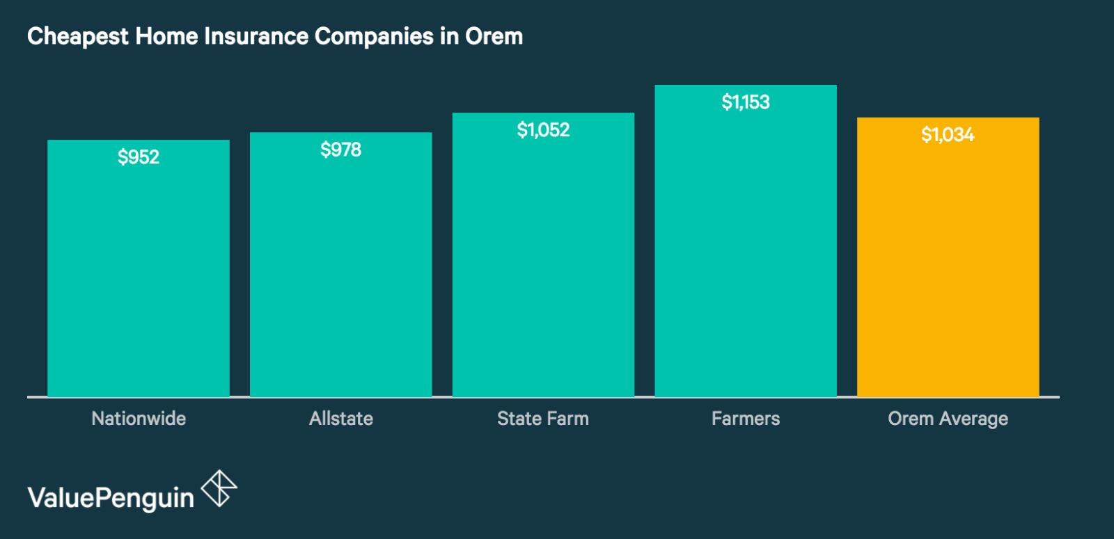 Best Cheap Home Insurance Companies in Orem