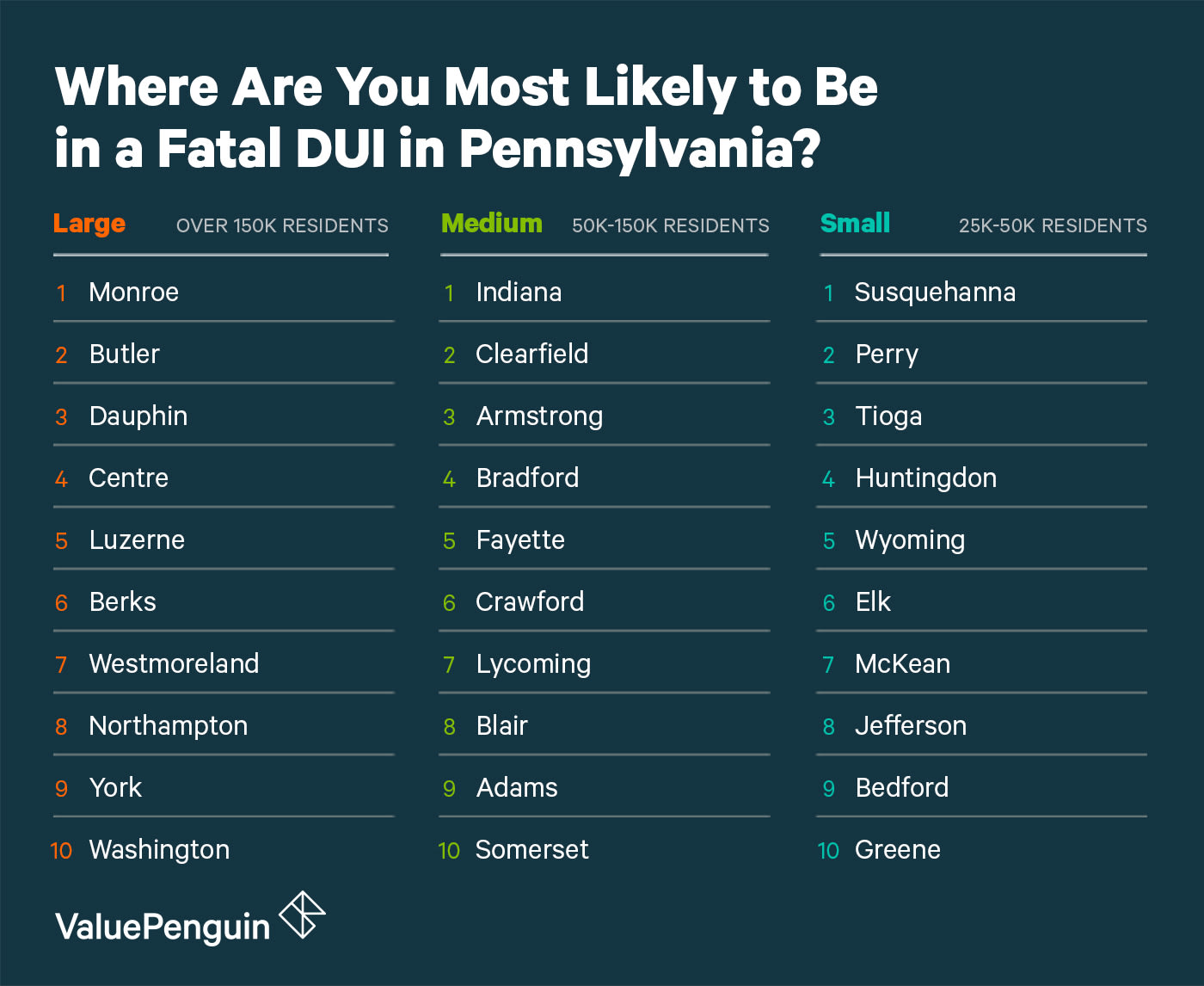 A Graphic of the Most Dangerous Cities in Pennsylvania for DUI Fatalities Grouped by Size