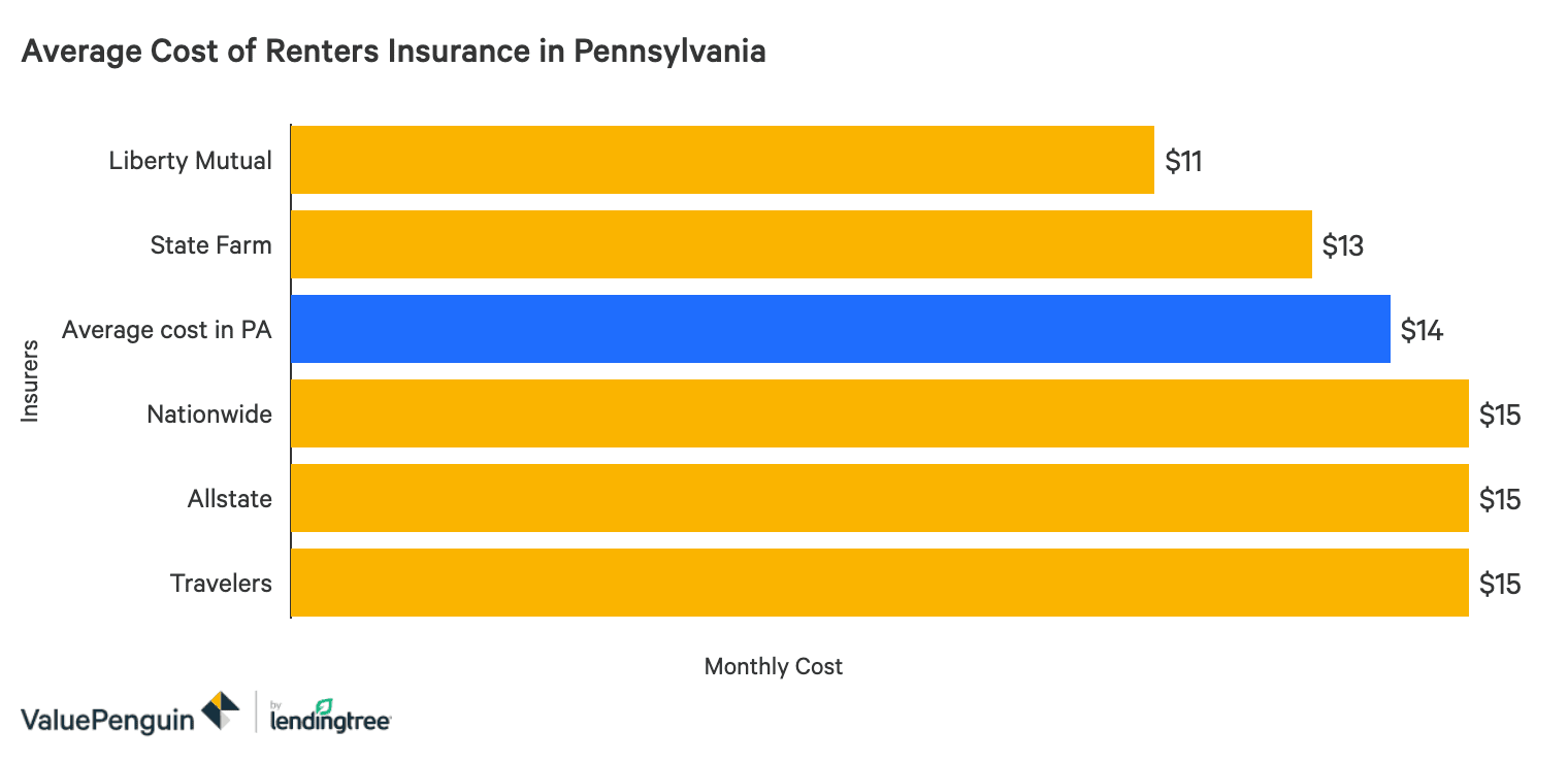 The Best Cheap Renters Insurance In Pennsylvania Valuepenguin