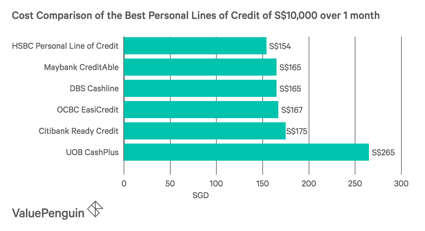 this graph compares the total cost of different personal line of credit products from each bank in Singapore, assuming a loan of S$10,000 over 1 month