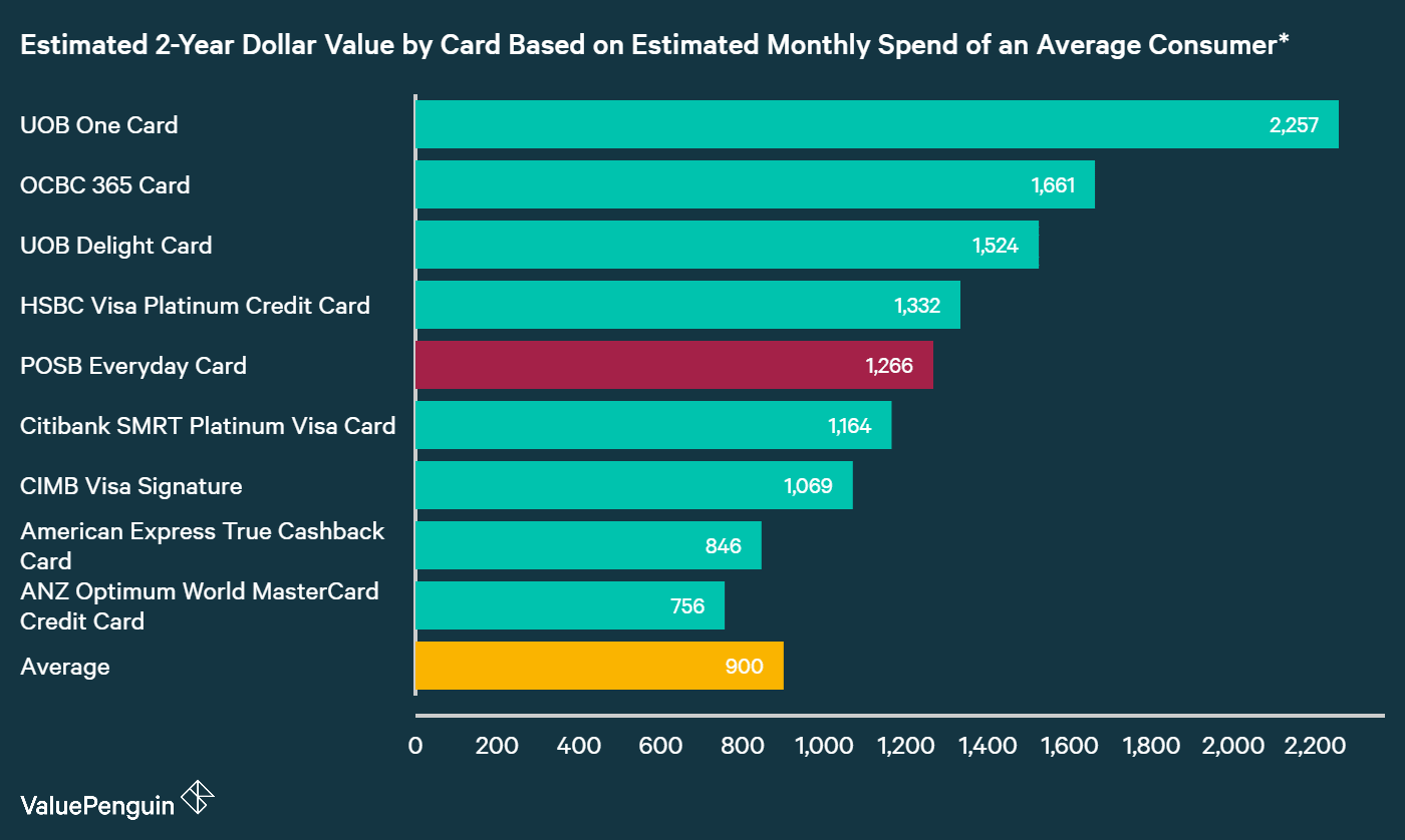 A graph displaying how POSB Everyday Card compares to other credit cards in Singapore in terms of their rewards