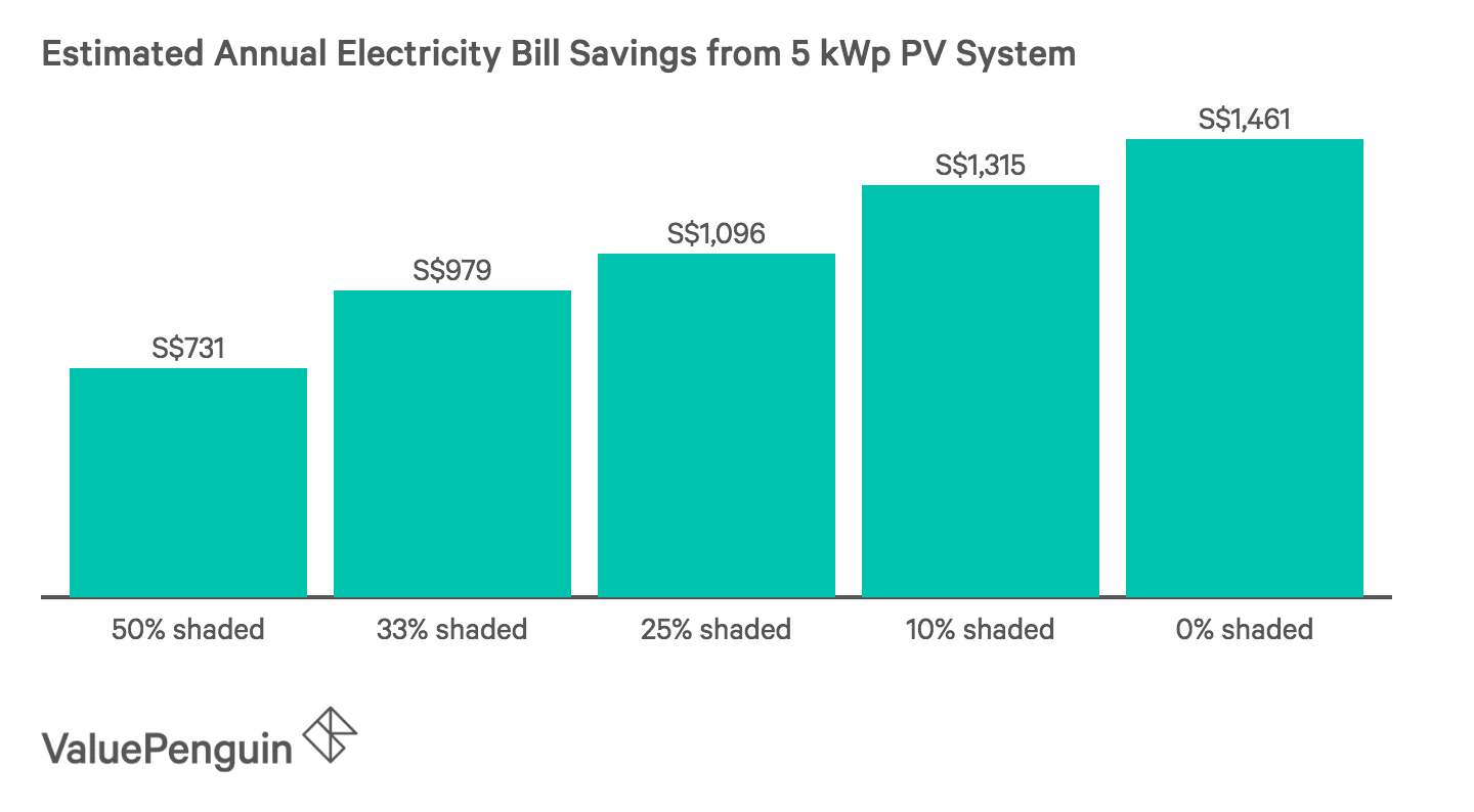 Estimated Annual Electricity Bill Savings from 5 kWp PV System