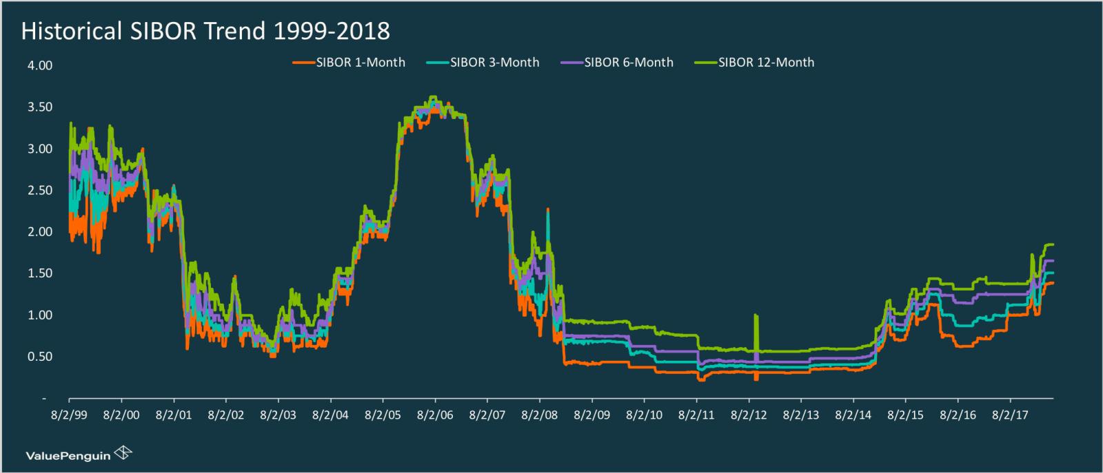 SIBOR Historical Trend 1999-2018