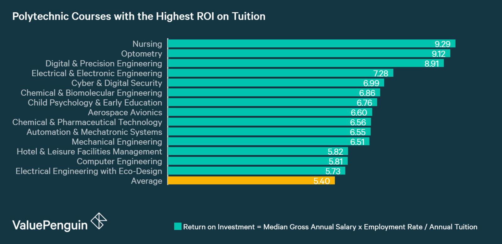 This graph shows which polytech courses have the highest return on tuition immediately after graduation
