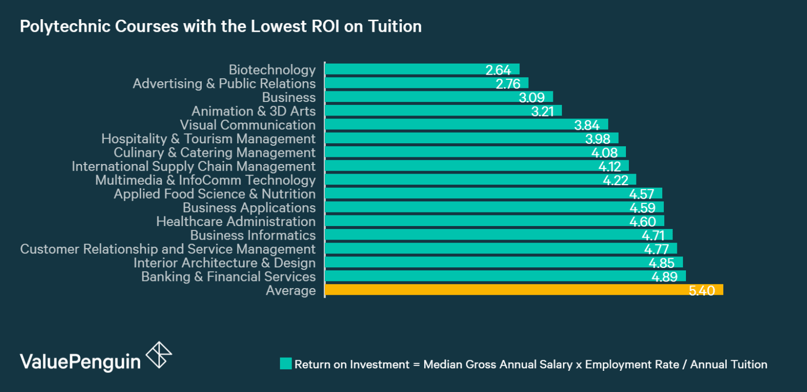 This graph shows which polytech courses have the lowest return on tuition immediately after graduation