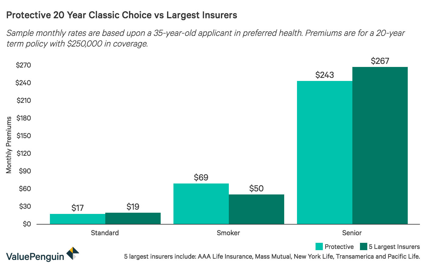 Protective vs Largest Insurers