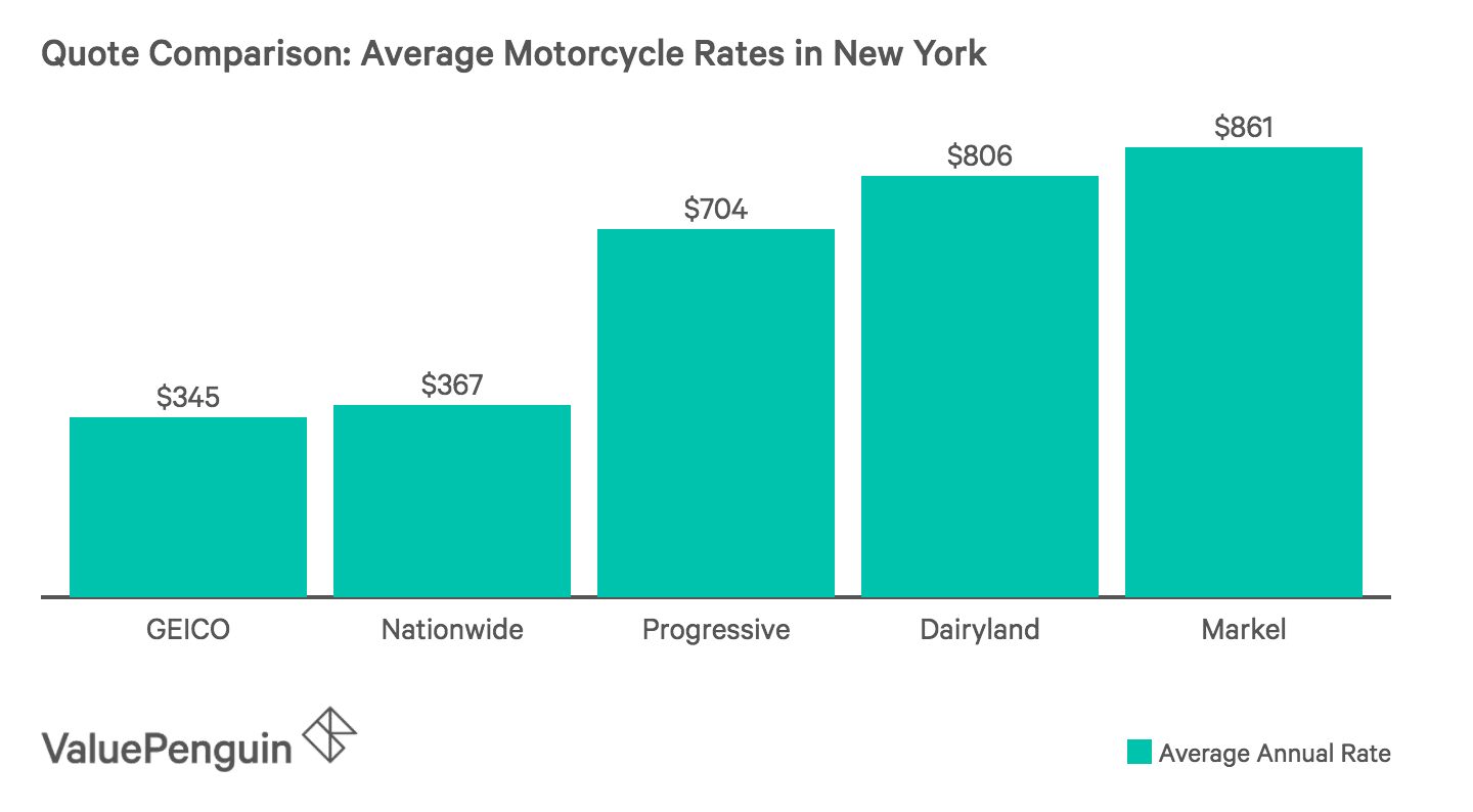 Graph comparing the average Insurance costs of five insurers across New York