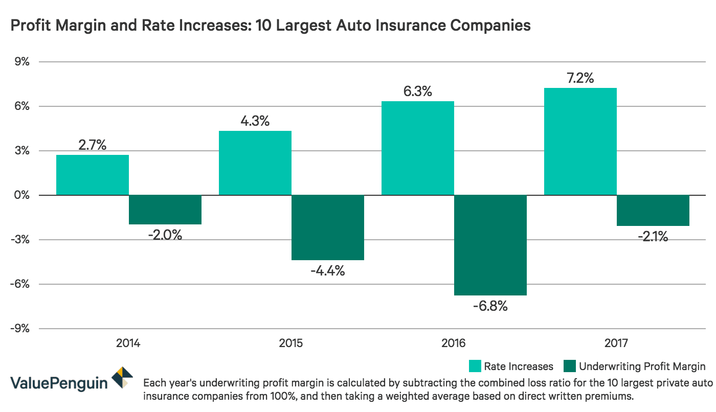 Why Auto Insurance Rates Are Likely to Increase in 2019