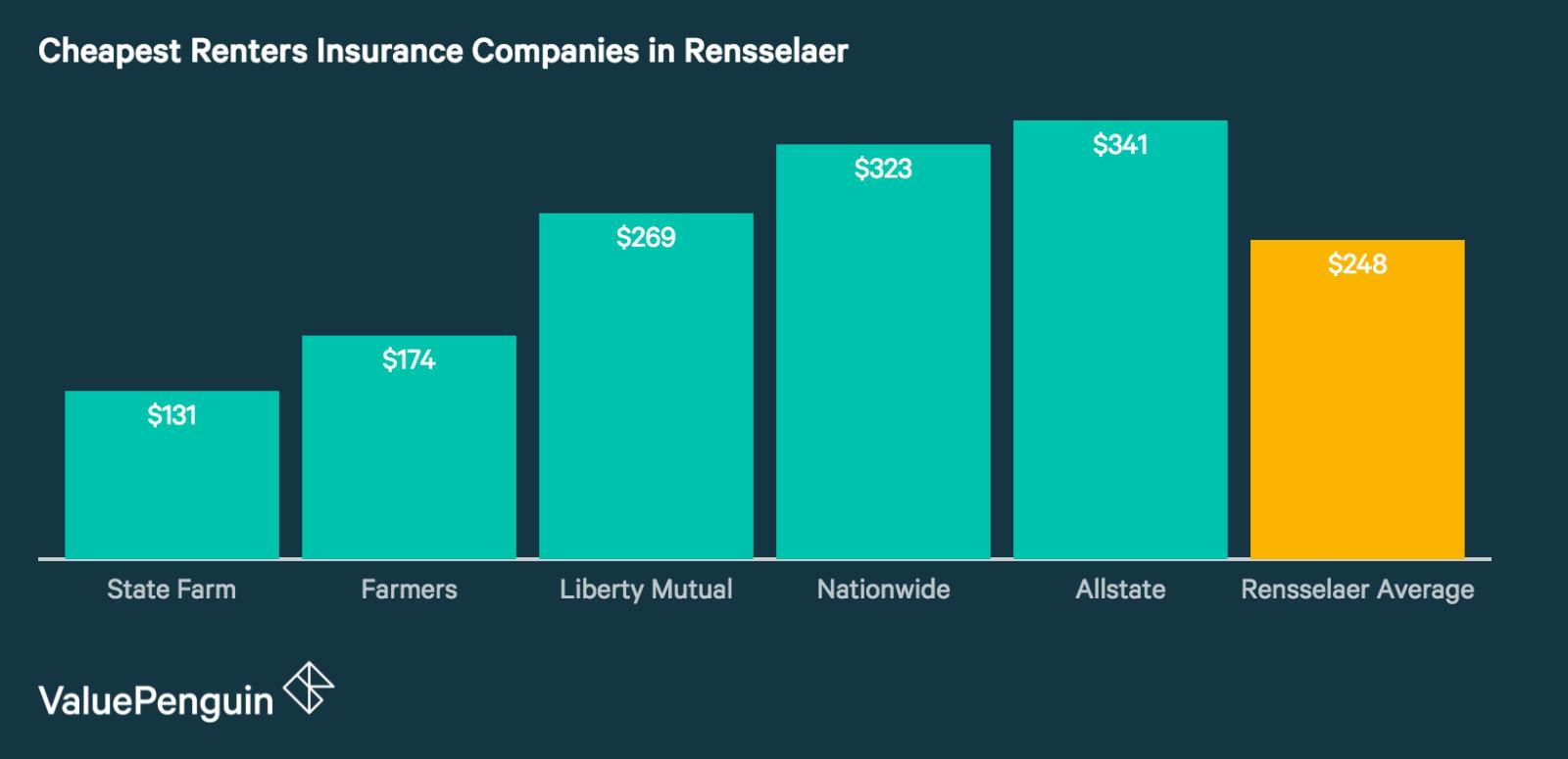Renters Insurance Rates in Rensselaer