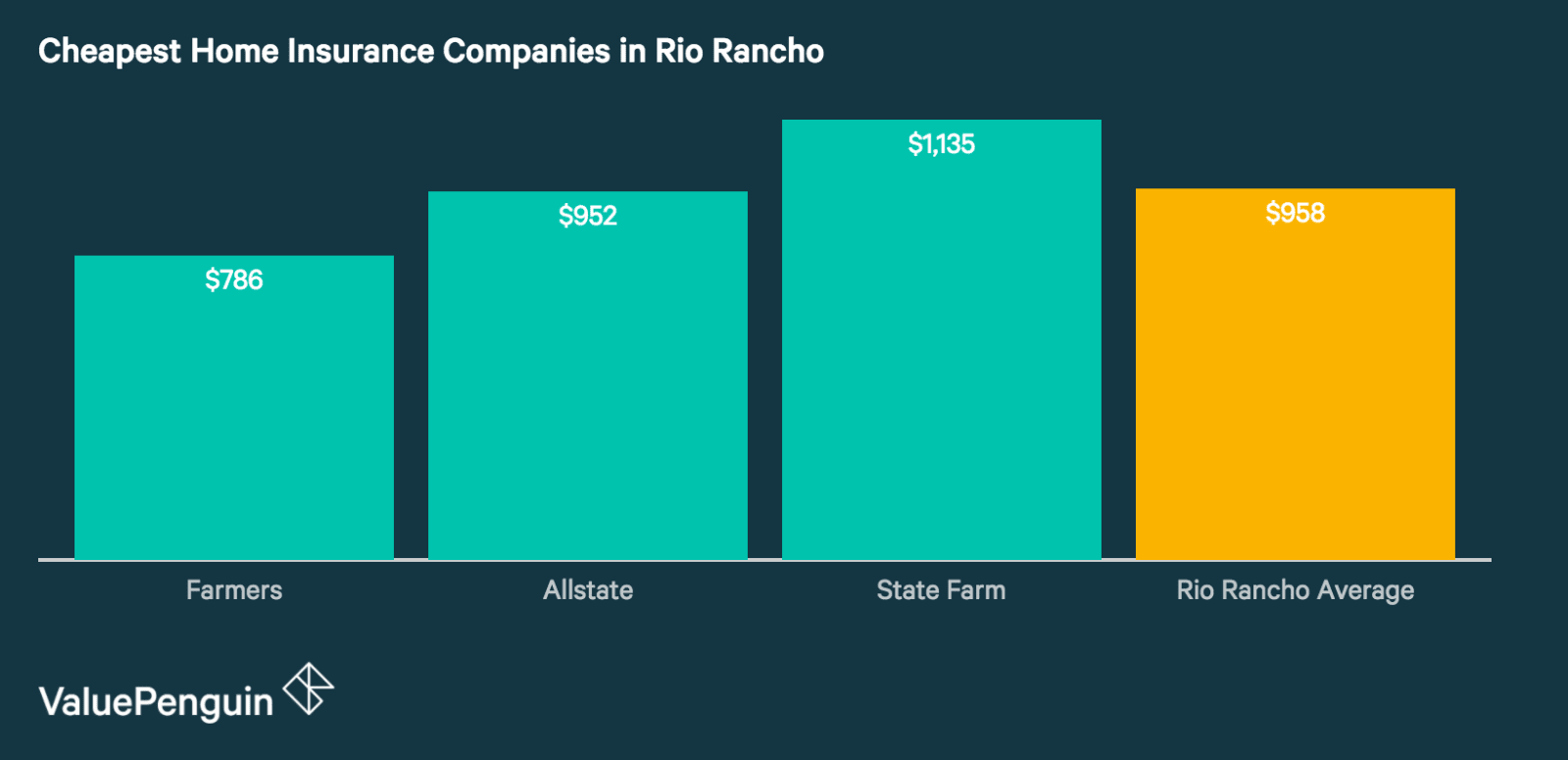 Quotes from Rio Rancho's Cheapest Home Insurance Companies