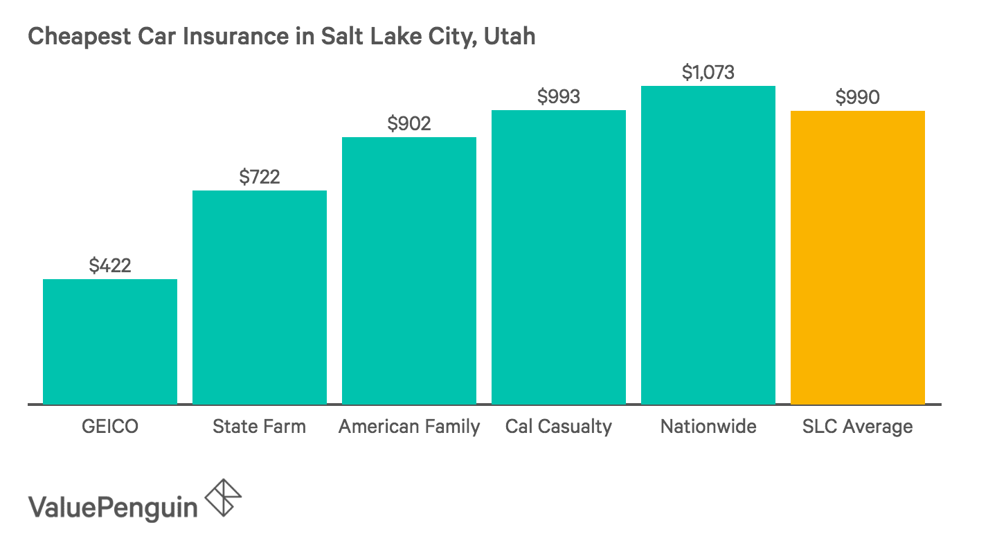 Chart of the Five Cheapest Auto Insurance Companies in Salt Lake City