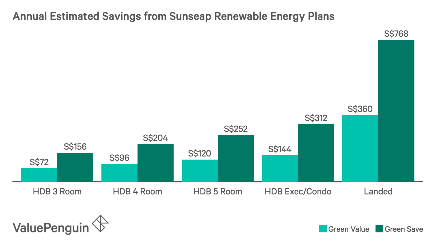 Annual Estimated Savings from Sunseap Renewable Energy Plans