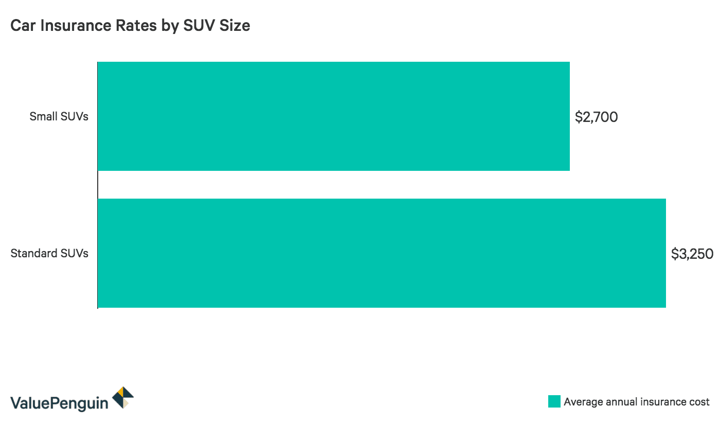 Cart comparing average annual car insurance costs for small and standard sized SUVs.