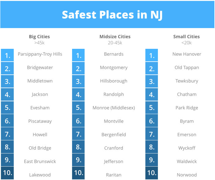 2015 Safest Cities In New Jersey