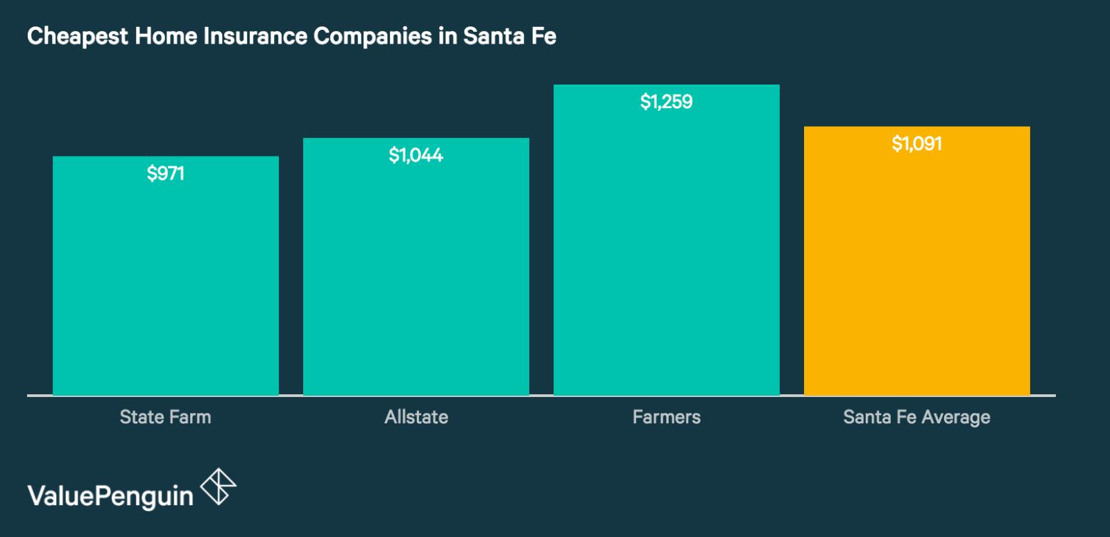Santa Fe's Best Home Insurance Companies