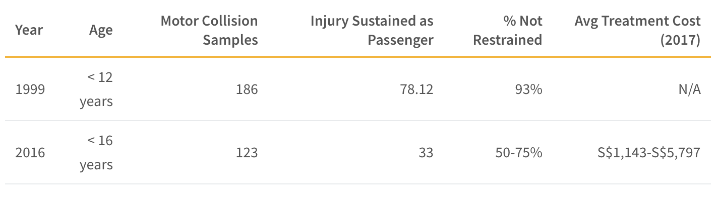 This table shows the results of the two studies investigating pediatric head trauma and its correlation with motor vehicle accident injuries as well as average cost of treatment