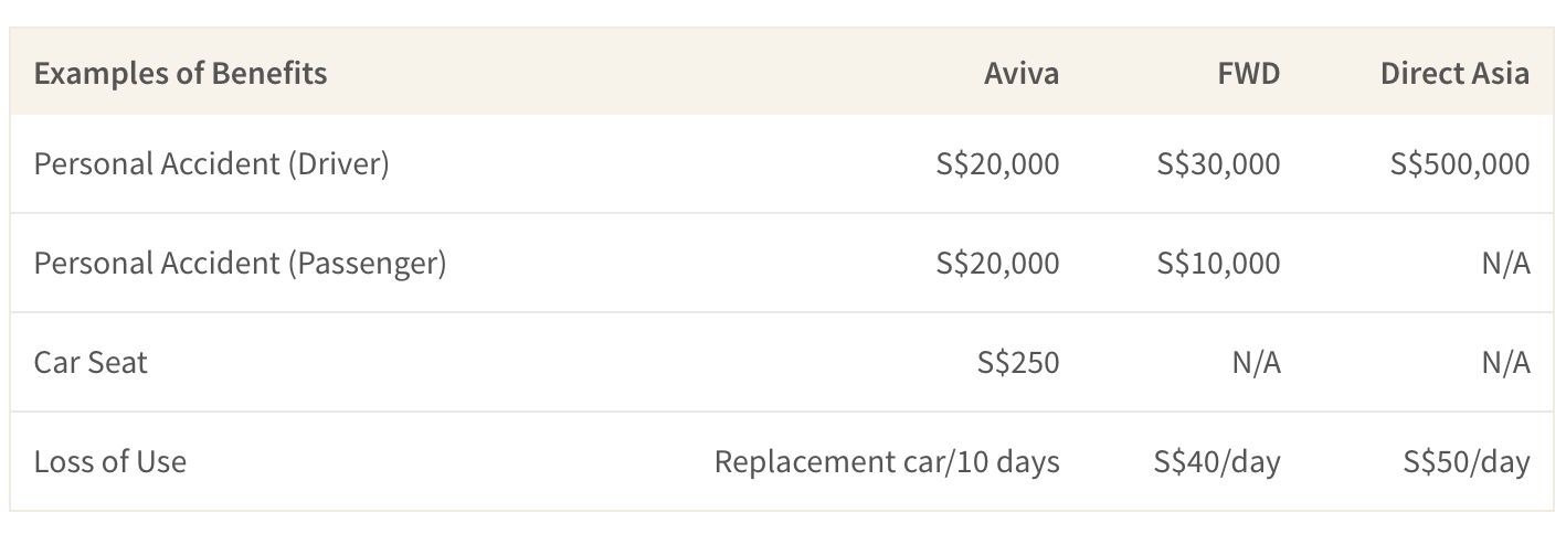This table shows car insurers in Singapore that provide family friendly features