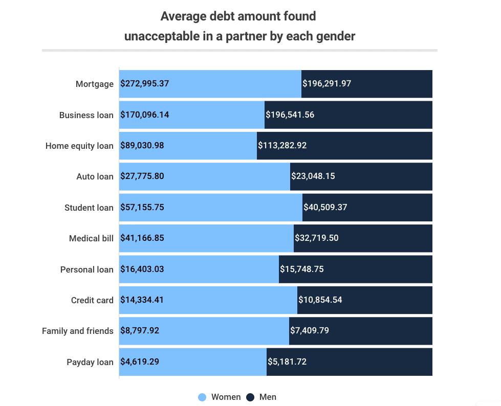 average debt amount unacceptable in a partner by gender