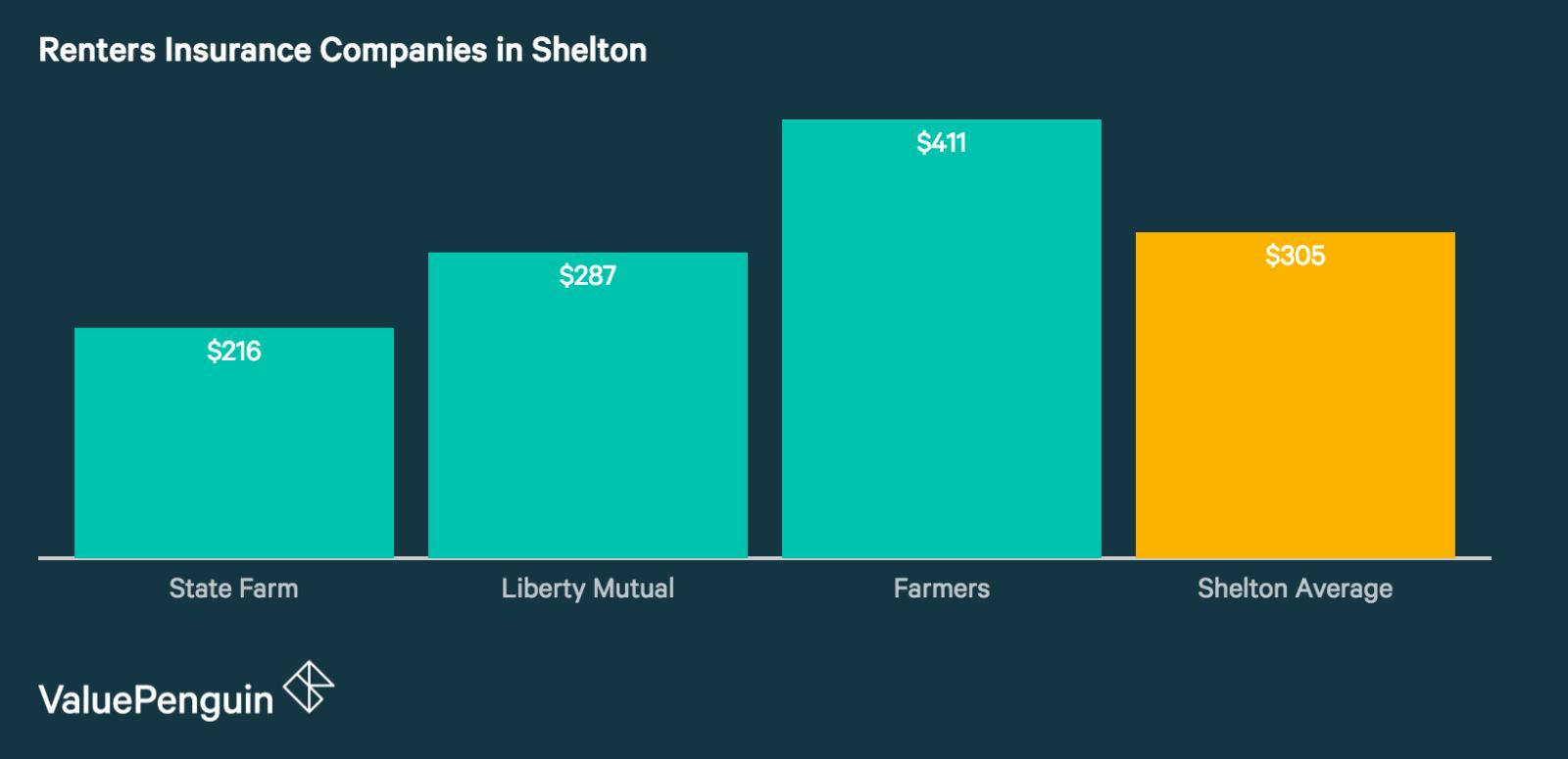 Shelton's Best Renters Insurance Companies