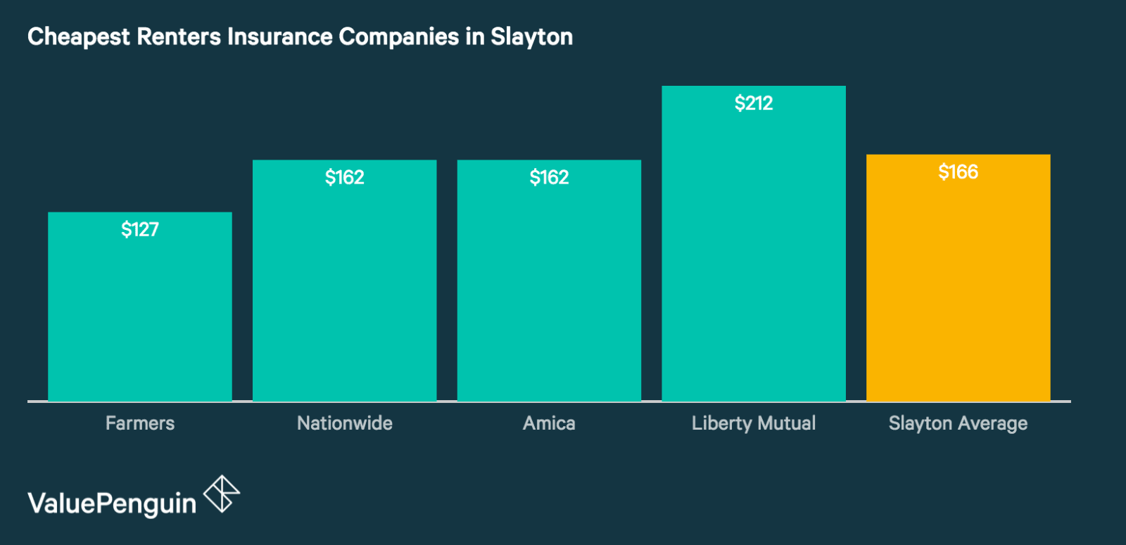 Renters Insurance Rates in Slayton