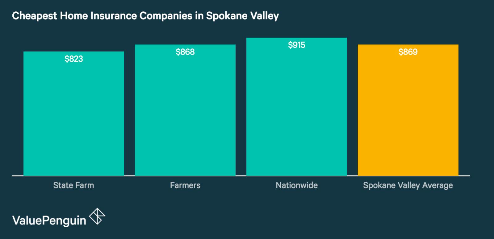 Best Cheap Home Insurance Companies in Spokane Valley