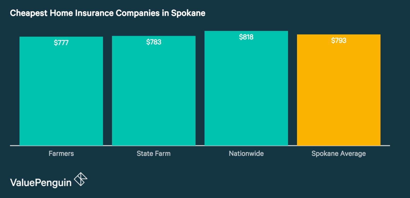 Best Homeowners Insurance Rates in Spokane