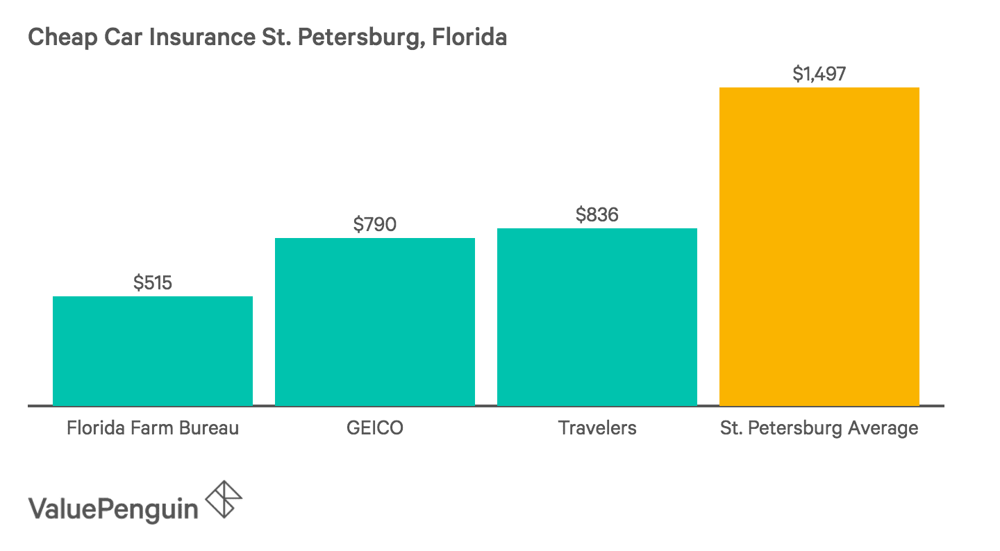 This graph ranks Florida Farm Bureau, GEICO and Travelers as the cheapest insurers in St. Petersburg.