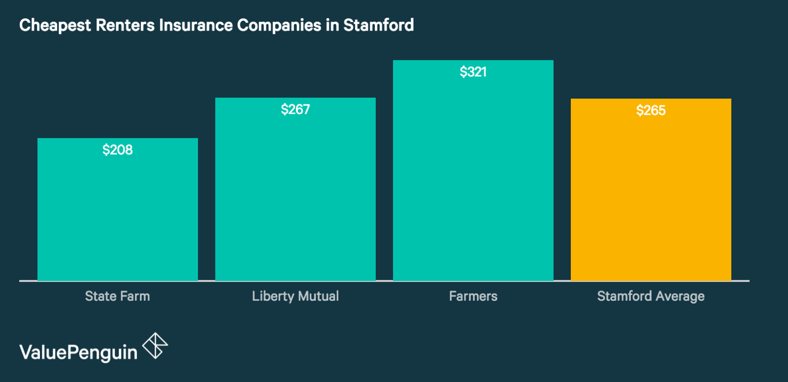 Renters Insurance Rates in Stamford