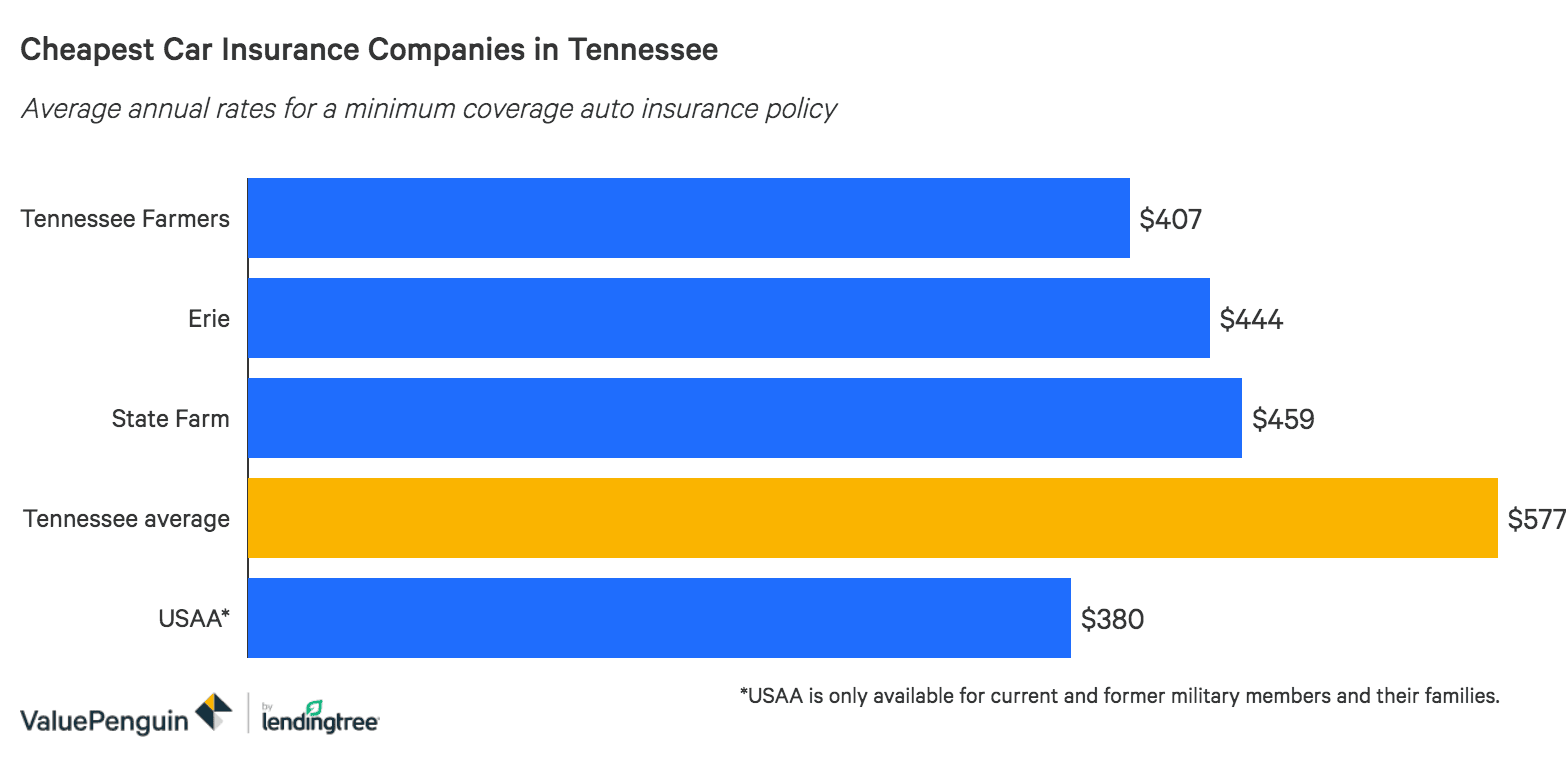 Save 500 A Year By Shopping Your Tennessee Auto Insurance