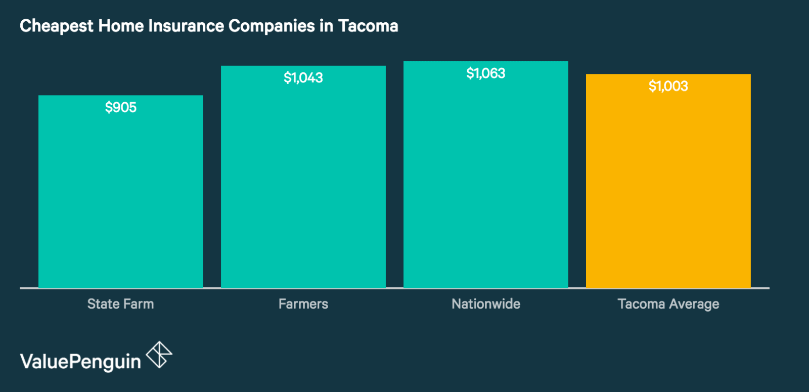 Quotes from Tacoma's Cheapest Home Insurance Companies