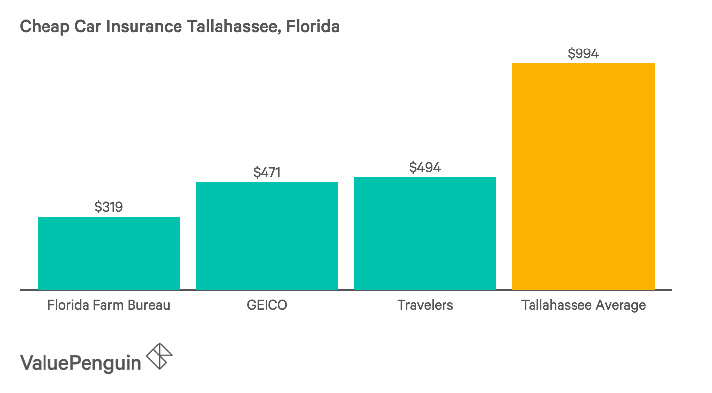This graph shows that Florida Farm Bureau, Auto-Owners and State Farm have some of the lowest auto insurance costs in Tallahassee