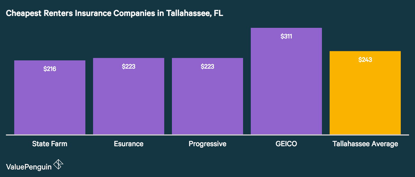 The cheapest renters insurance rates in Tallahassee belong to State Farm, Esurance, Progressive and GEICO