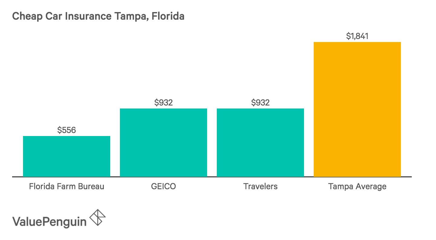 Florida Farm Bureau, Travelers and GEICO rank as the three most affordable car insurance companies in Tampa in this graph.