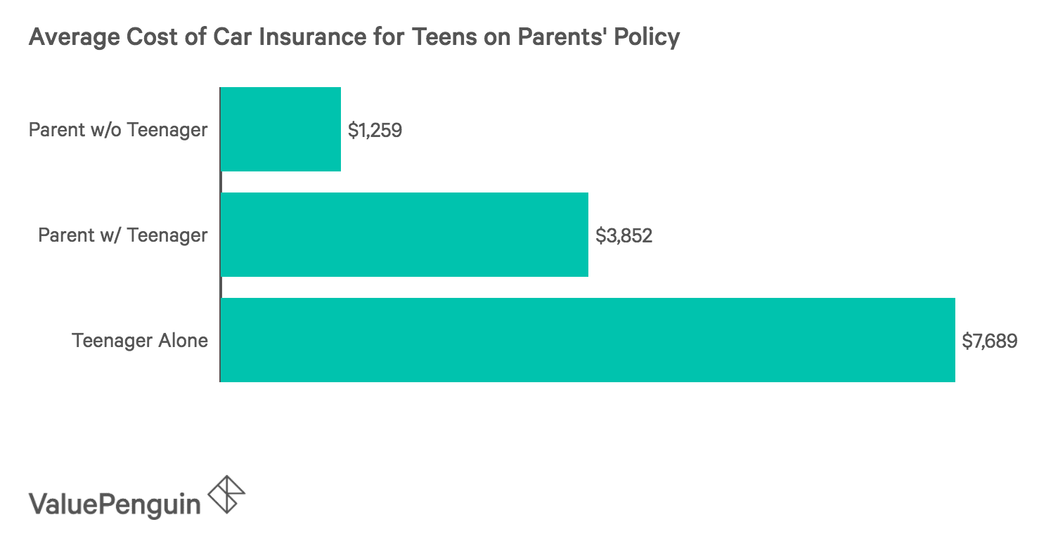 Graph shows differences between a teenager getting car insurance through a parent or by themselves