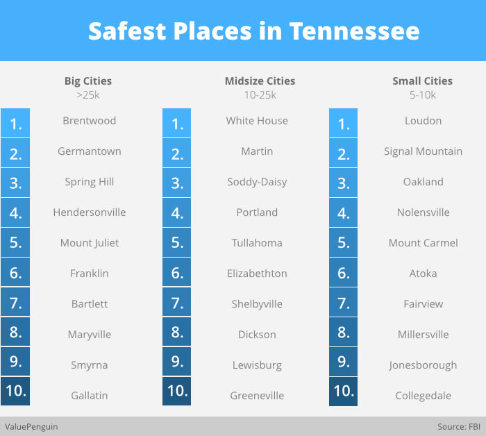 Safest Place in Tennessee