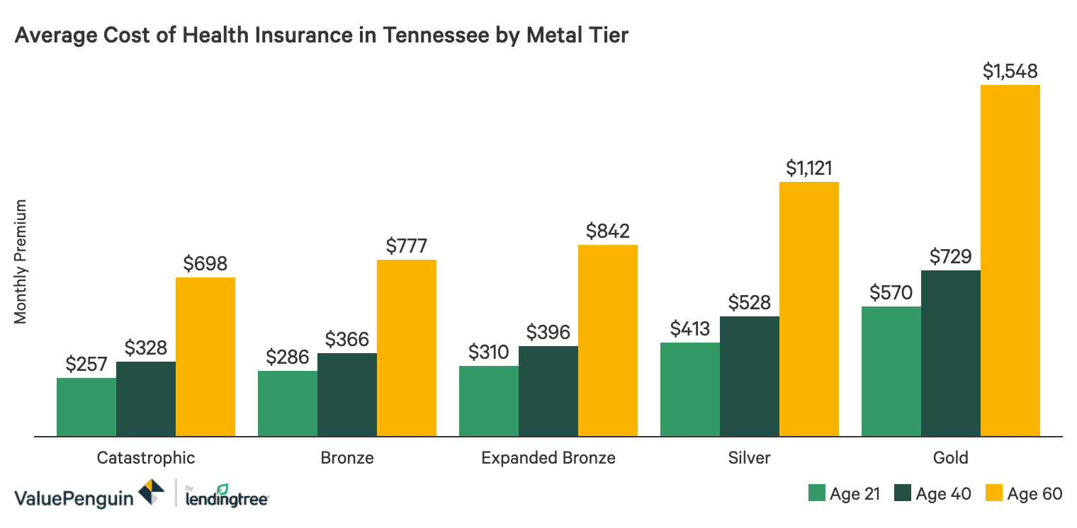 Best Cheap Health Insurance In Tennessee 2020 Valuepenguin