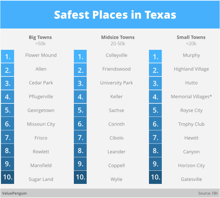 Safest Places in Texas