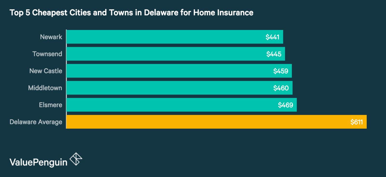 Top 5 Cheapest Cities and Towns in Delaware for Homeowners Insurance