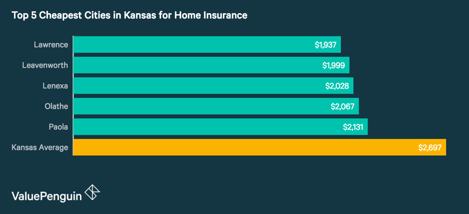 Top 5 Cheapest Cities in Kansas for Homeowners Insurance