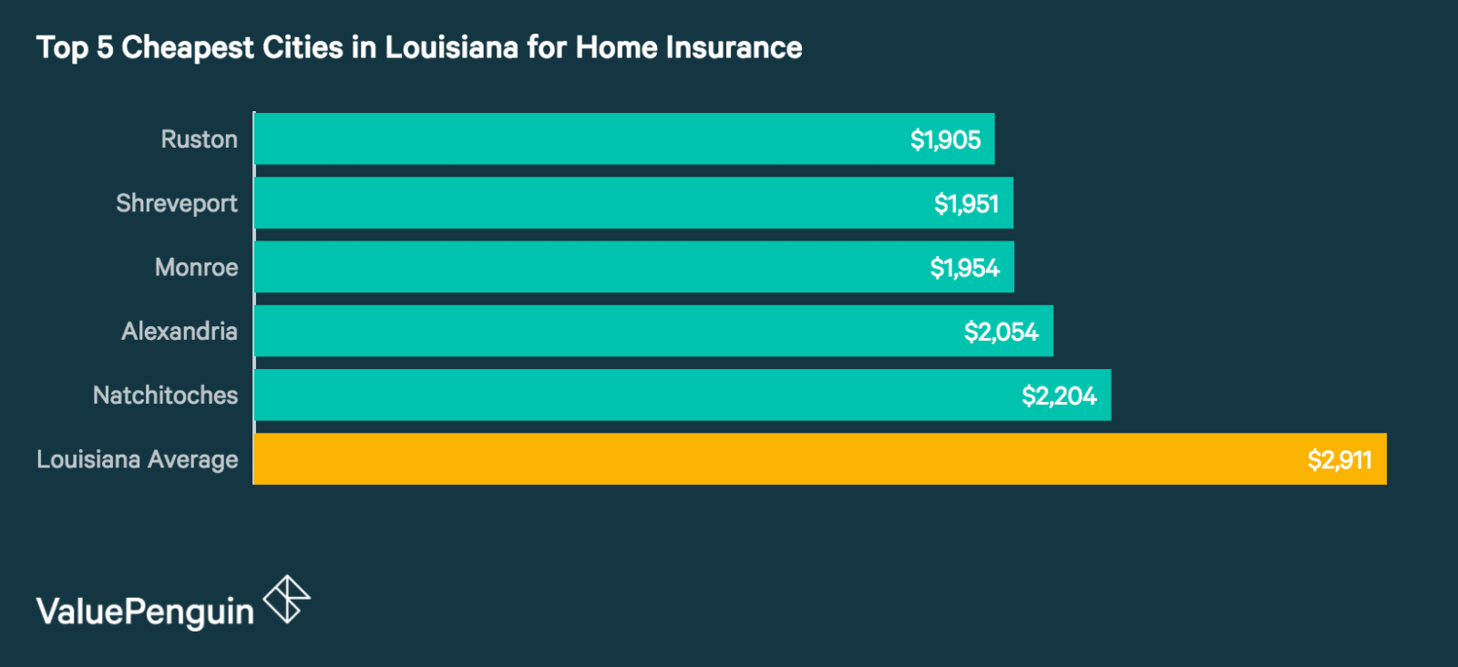 Top 5 Cheapest Cities in Louisiana for Homeowners Insurance