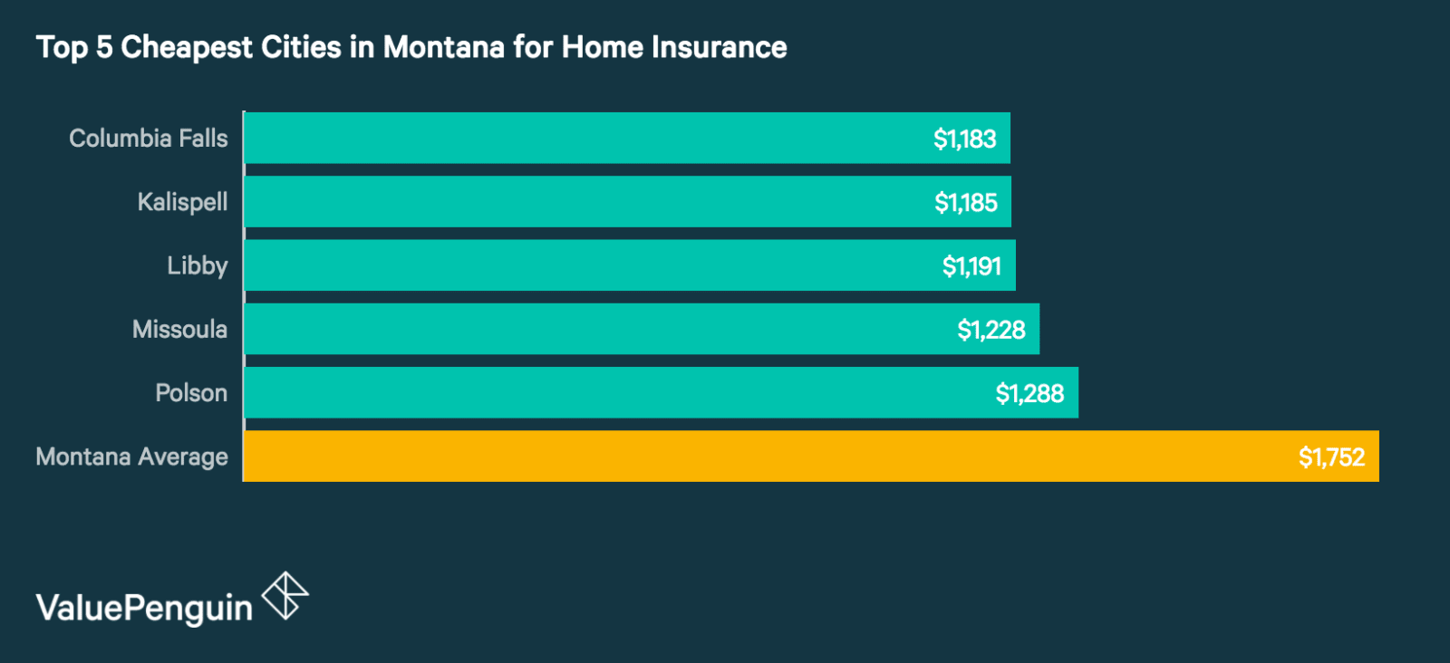 Top 5 Cheapest Cities in Montana for Homeowners Insurance
