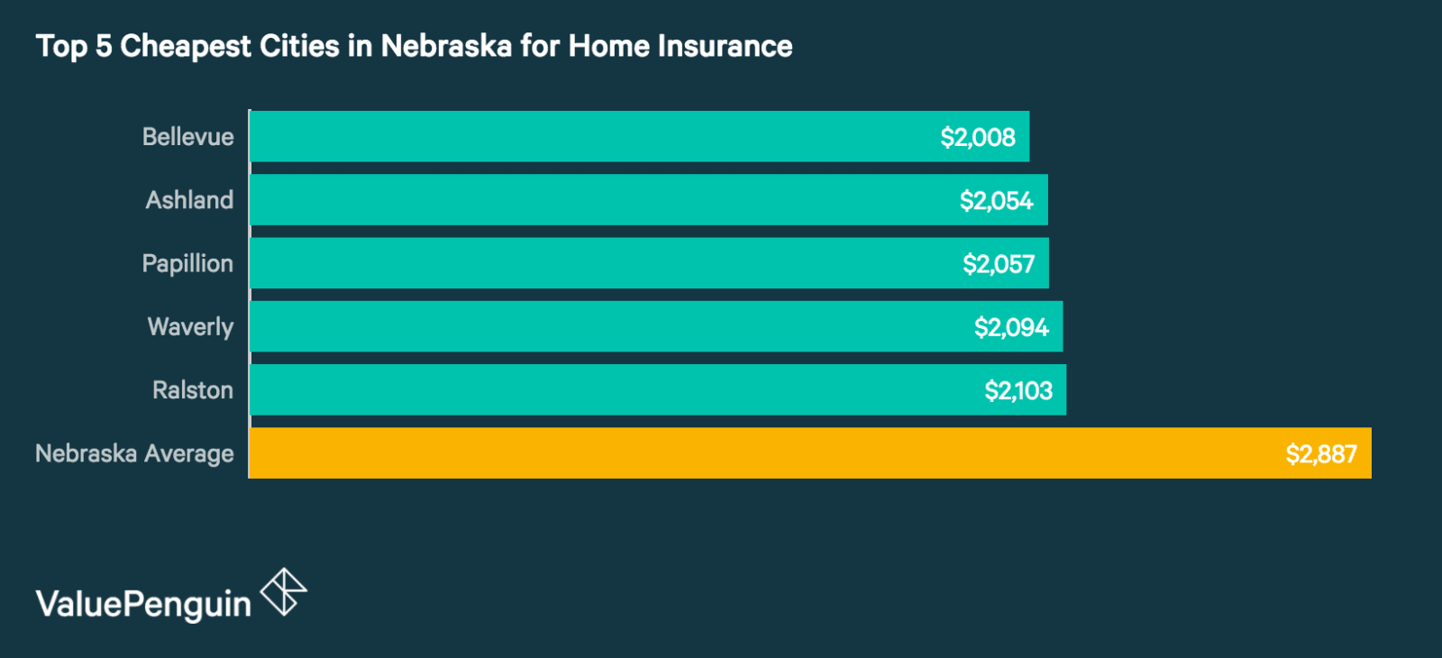 Top 5 Cheapest Cities in Nebraska for Homeowners Insurance